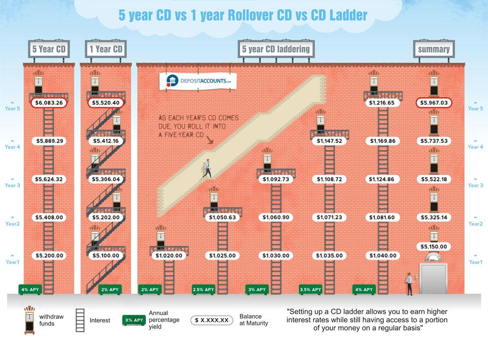 How To Build A Cd Ladder Infographic