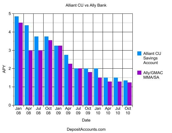 Alliant Credit Union vs Ally Bank Savings Accounts