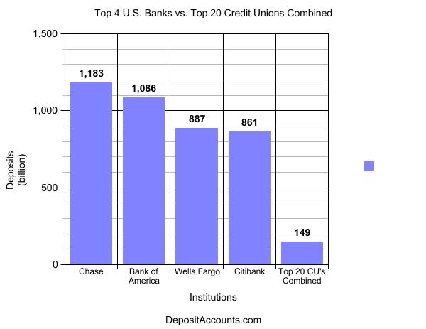 Largest 4 banks compared to largest 20 credit unions