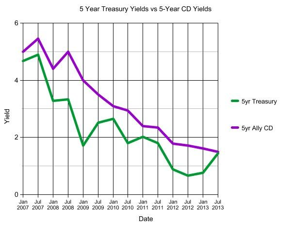 DepositAccounts.com DepositAccounts.com Treasury and CD Yield Comparison