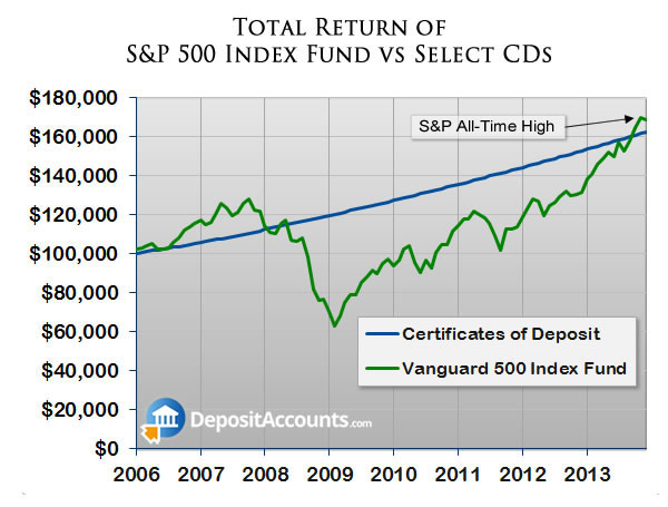 Stock market vs CDs