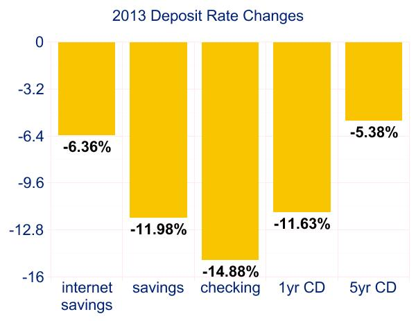 Deposit rate changes in 2013