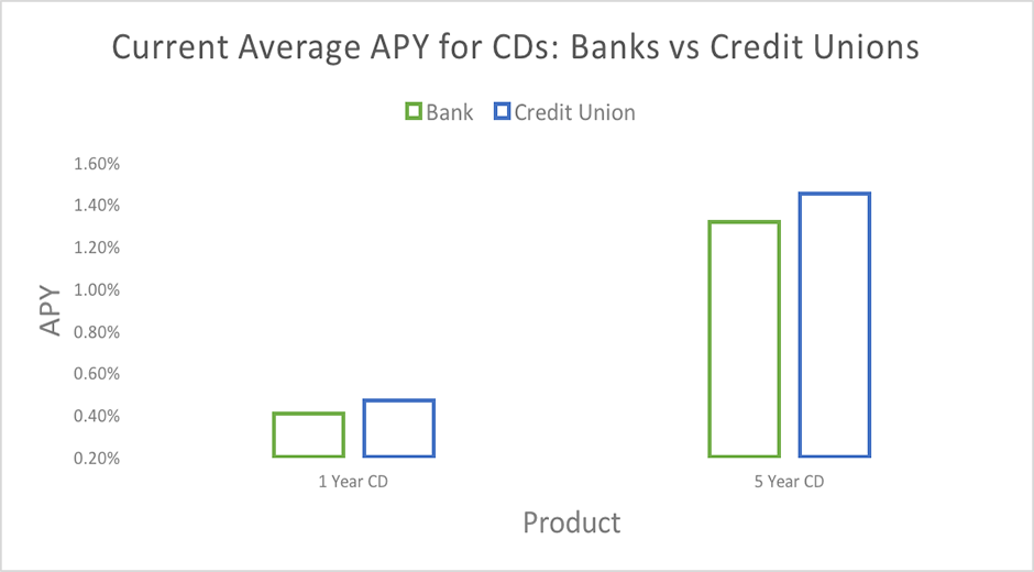 Banks Vs Credit Unions Who Has The Best Rates