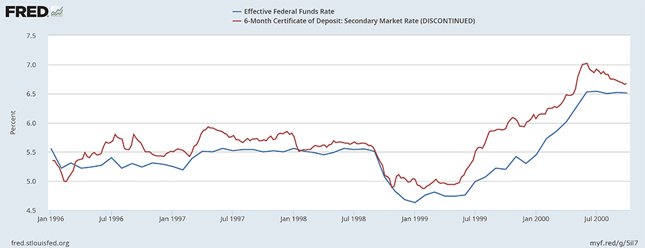 How Do Consumer Deposit Rates Track With Fed Rate Changes