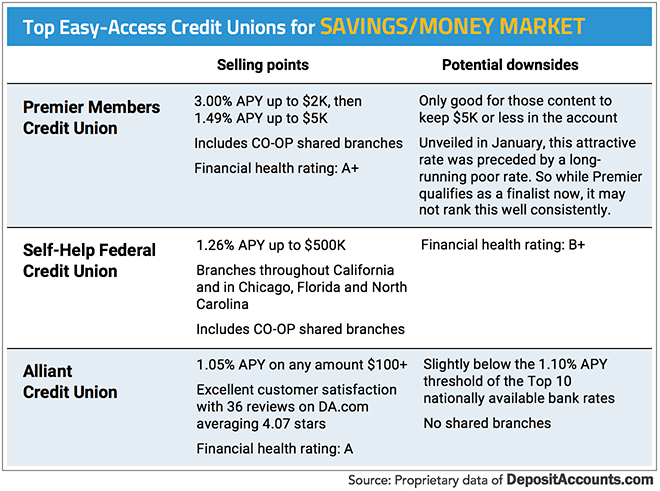 Top Easy-Access Credit Unions for Savings/MMA