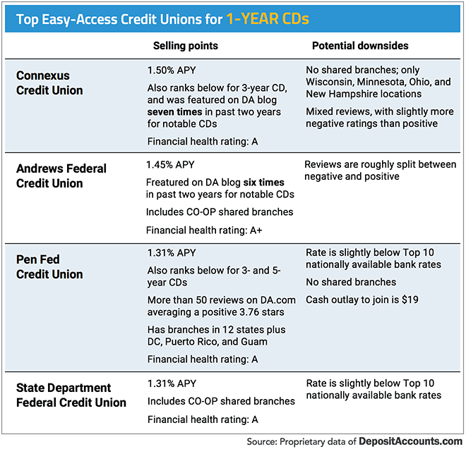 Top Easy-Access Credit Unions for 1-Year CDs