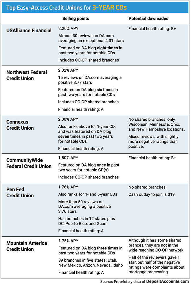 Top Easy-Access Credit Unions for 3-Year CDs