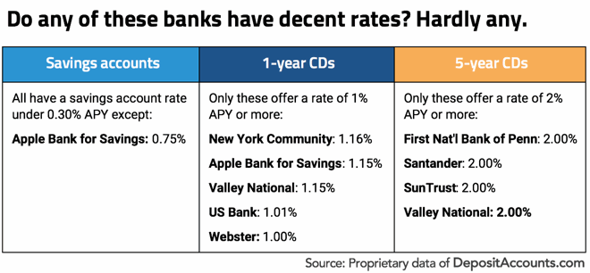 rates at largest banks
